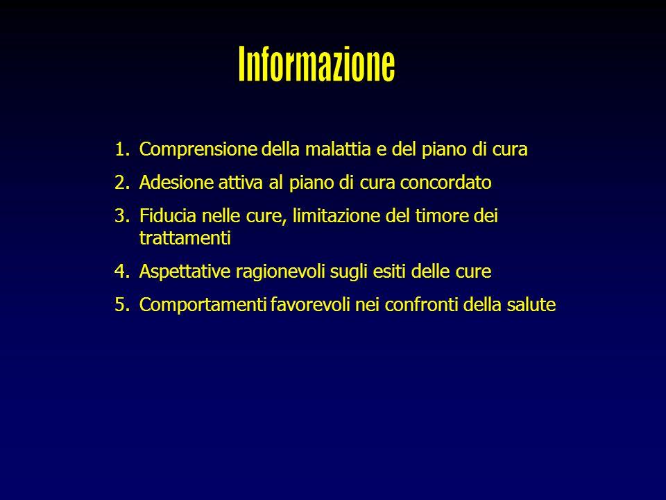 1.Comprensione della malattia e del piano di cura 2.Adesione attiva al piano di cura concordato 3.Fiducia nelle cure, limitazione del timore dei tratt