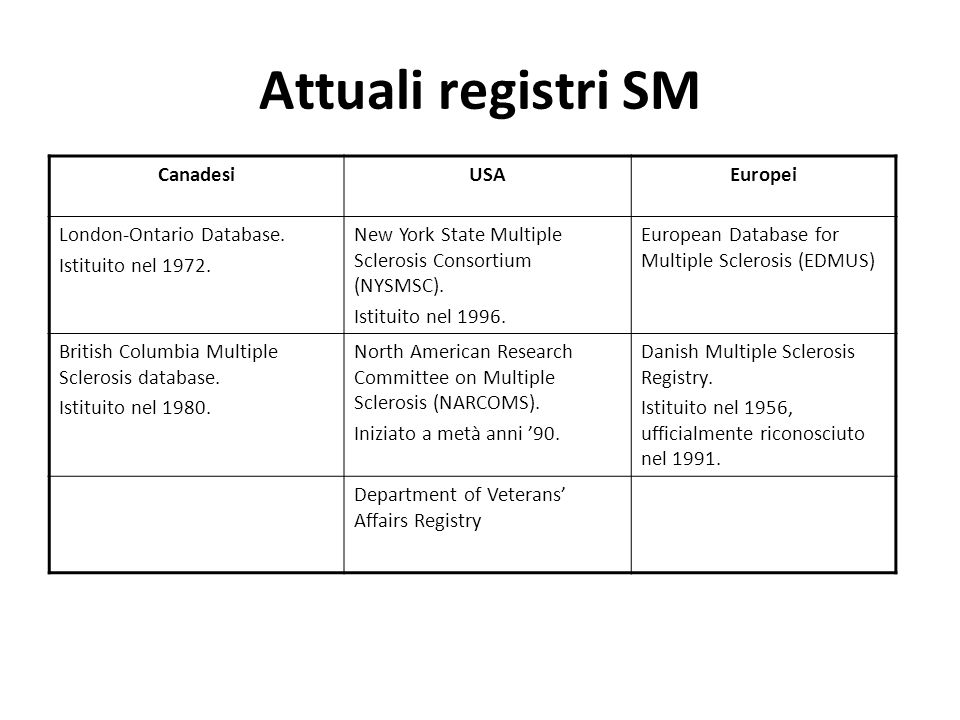 Attuali registri SM CanadesiUSAEuropei London-Ontario Database.
