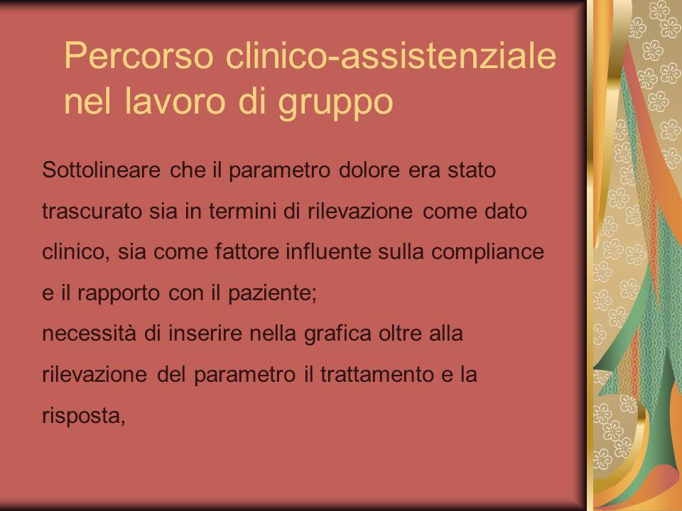 Percorso clinico-assistenziale nel lavoro di gruppo Sottolineare che il parametro dolore era stato trascurato sia in termini di rilevazione come dato