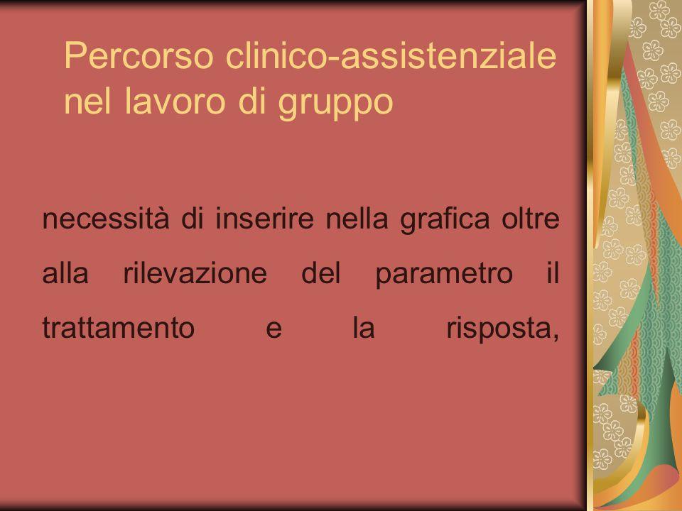 Percorso clinico-assistenziale nel lavoro di gruppo necessità di inserire nella grafica oltre alla rilevazione del parametro il trattamento e la rispo