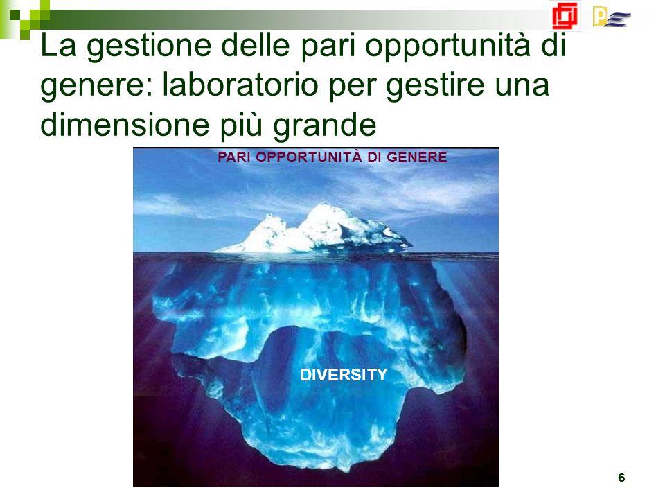 Bologna 23 Marzo 2010 6 La gestione delle pari opportunità di genere: laboratorio per gestire una dimensione più grande PARI OPPORTUNITÀ DI GENERE DIVERSITY