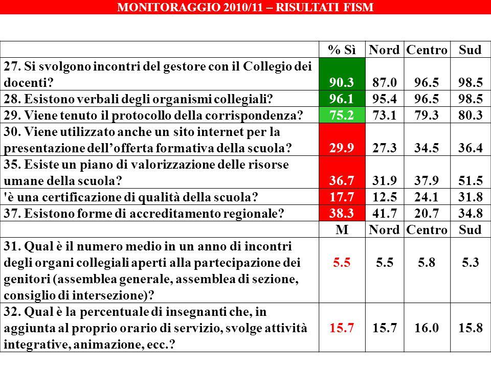 MONITORAGGIO 2010/11 – RISULTATI FISM % SìNordCentroSud 27. Si svolgono incontri del gestore con il Collegio dei docenti?90.387.096.598.5 28. Esistono