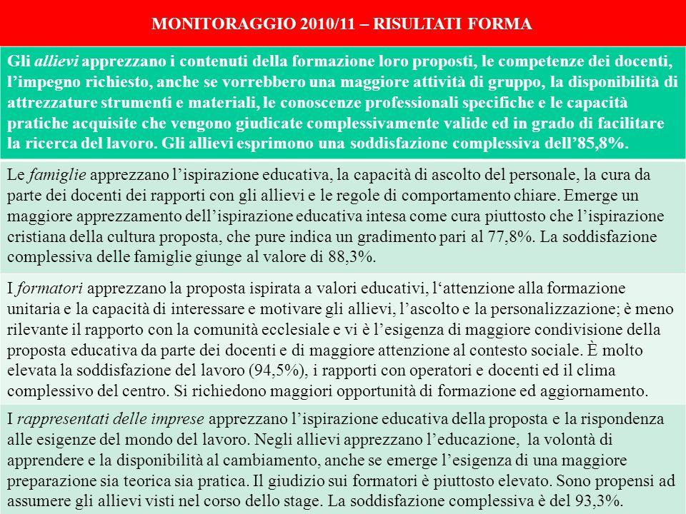MONITORAGGIO 2010/11 – RISULTATI FORMA Gli allievi apprezzano i contenuti della formazione loro proposti, le competenze dei docenti, l'impegno richies