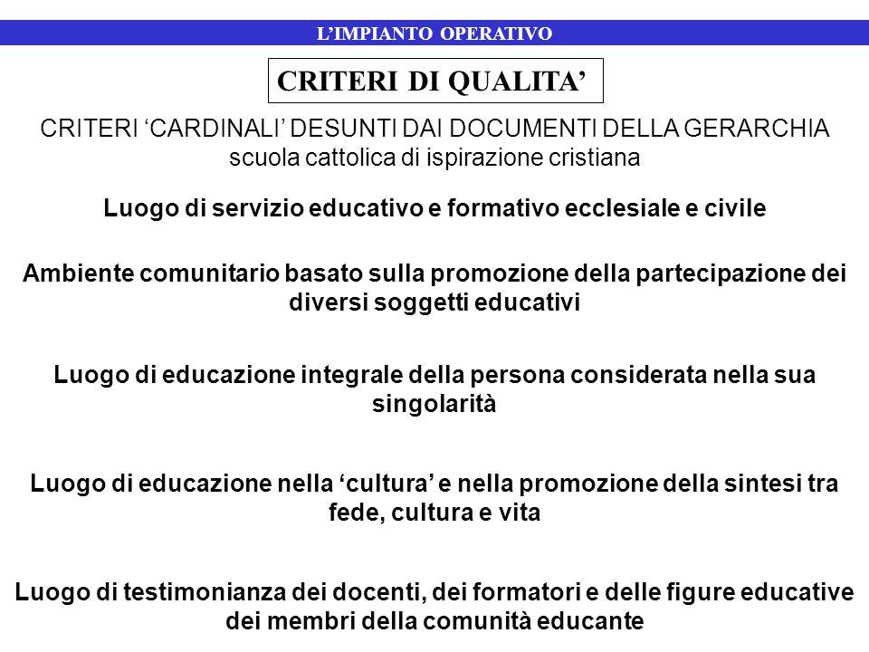 CRITERI 'CARDINALI' DESUNTI DAI DOCUMENTI DELLA GERARCHIA scuola cattolica di ispirazione cristiana Luogo di servizio educativo e formativo ecclesiale