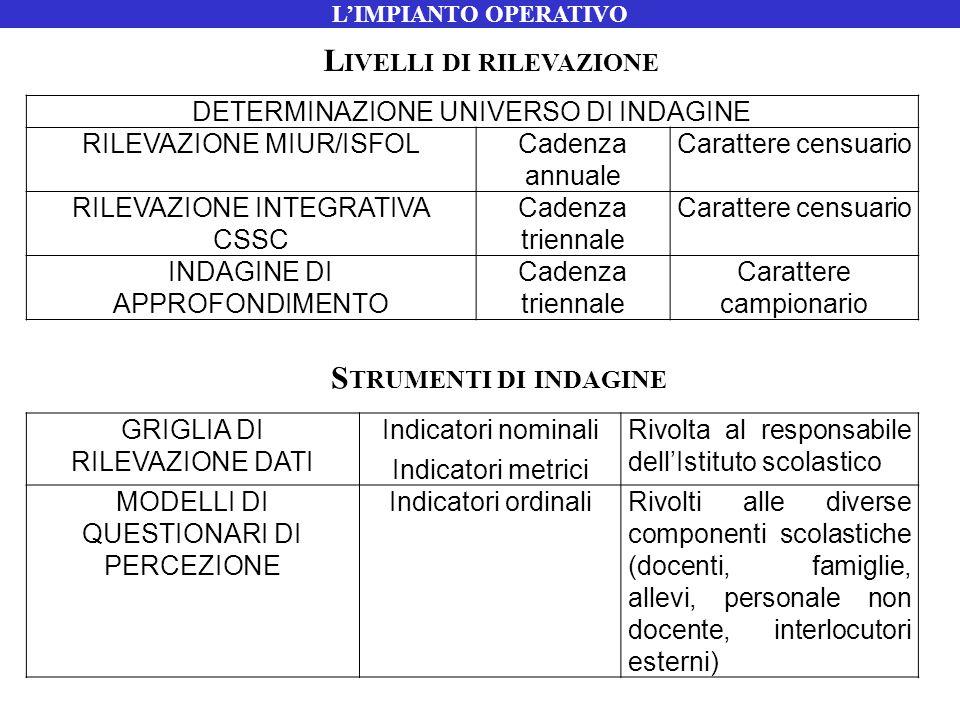 DETERMINAZIONE UNIVERSO DI INDAGINE RILEVAZIONE MIUR/ISFOLCadenza annuale Carattere censuario RILEVAZIONE INTEGRATIVA CSSC Cadenza triennale Carattere