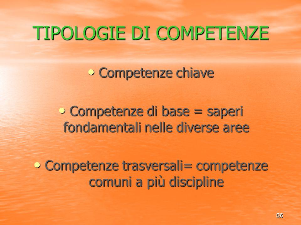 56 TIPOLOGIE DI COMPETENZE Competenze chiave Competenze chiave Competenze di base = saperi fondamentali nelle diverse aree Competenze di base = saperi