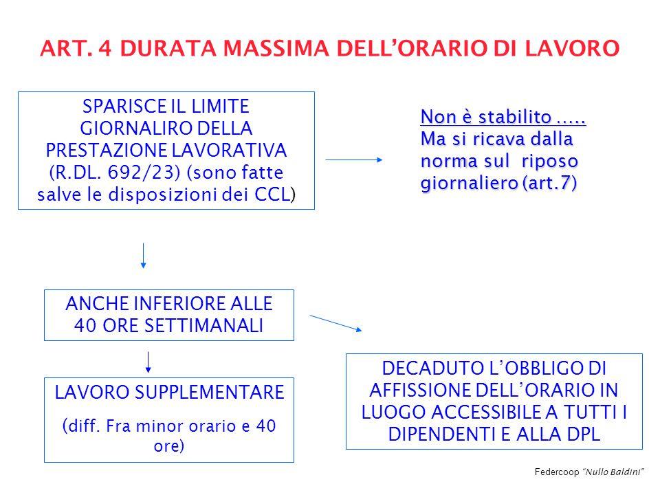 """Federcoop """"Nullo Baldini"""" ART. 4 DURATA MASSIMA DELL'ORARIO DI LAVORO SPARISCE IL LIMITE GIORNALIRO DELLA PRESTAZIONE LAVORATIVA (R.DL. 692/23) (sono"""