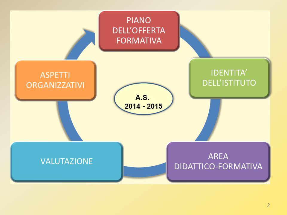 PIANO DELL'OFFERTA FORMATIVA IDENTITA' DELL'ISTITUTO AREA DIDATTICO- FORMATIVA VALUTAZIONE ASPETTI ORGANIZZATIVI 2