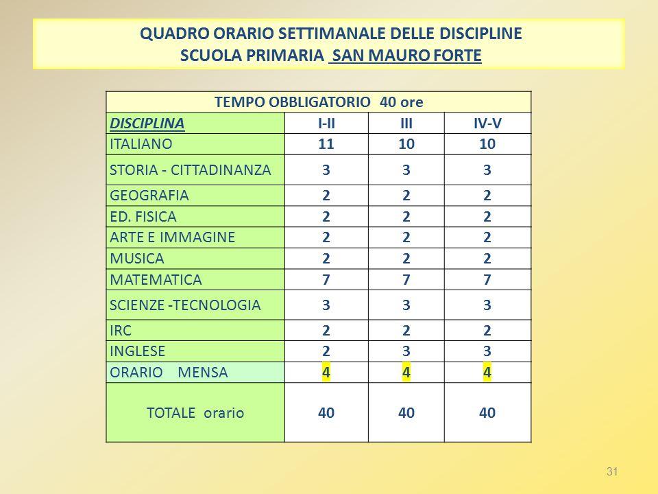 31 QUADRO ORARIO SETTIMANALE DELLE DISCIPLINE SCUOLA PRIMARIA SAN MAURO FORTE TEMPO OBBLIGATORIO 40 ore DISCIPLINAI-IIIIIIV-V ITALIANO1110 STORIA - CITTADINANZA333 GEOGRAFIA222 ED.
