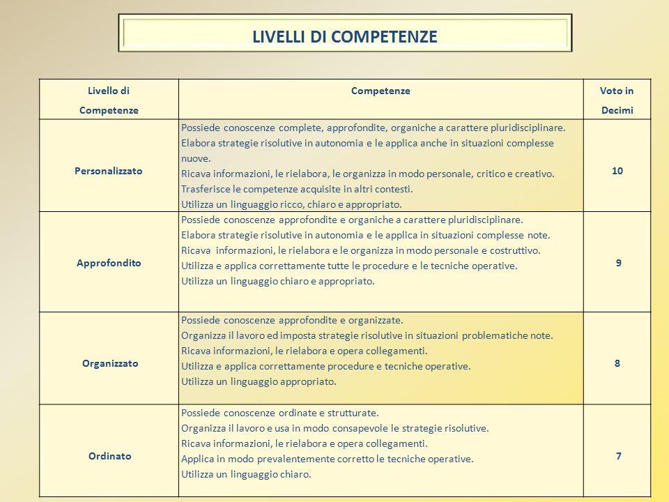 41 Livello di Competenze Voto in Decimi Personalizzato Possiede conoscenze complete, approfondite, organiche a carattere pluridisciplinare.
