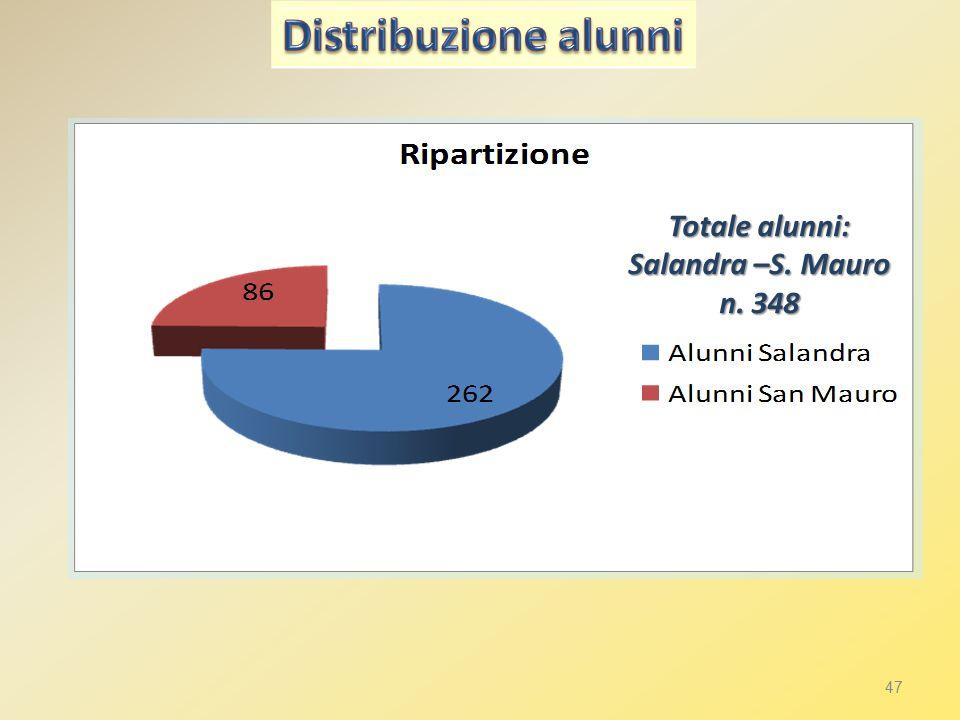 47 Totale alunni: Salandra –S. Mauro n. 348