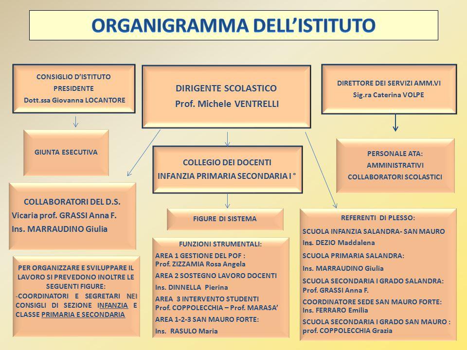 CONSIGLIO D'ISTITUTO PRESIDENTE Dott.ssa Giovanna LOCANTORE DIRIGENTE SCOLASTICO Prof.