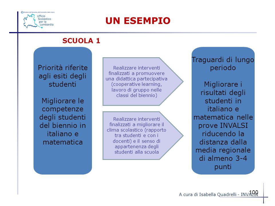 UN ESEMPIO Priorità riferite agli esiti degli studenti Migliorare le competenze degli studenti del biennio in italiano e matematica Traguardi di lungo