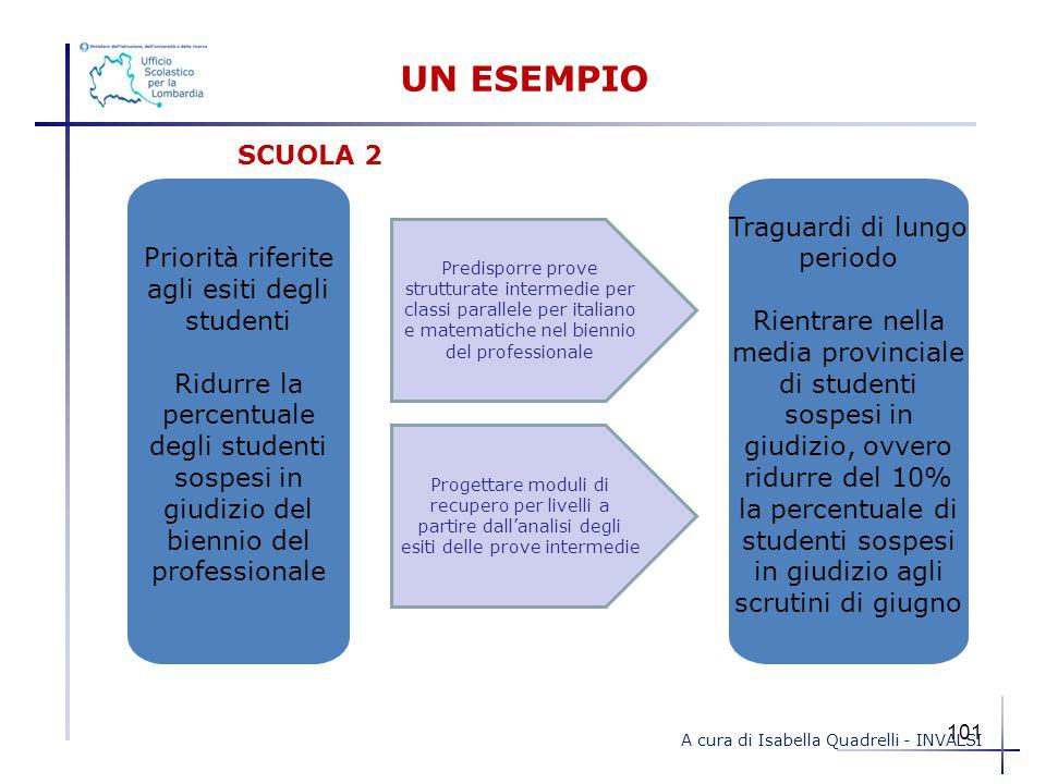 UN ESEMPIO Priorità riferite agli esiti degli studenti Ridurre la percentuale degli studenti sospesi in giudizio del biennio del professionale Traguar