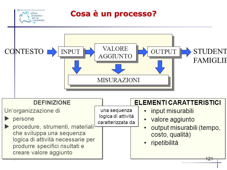 Cosa è un processo? DEFINIZIONE Un'organizzazione di  persone  procedure, strumenti, materiali che sviluppa una sequenza logica di attività necessar