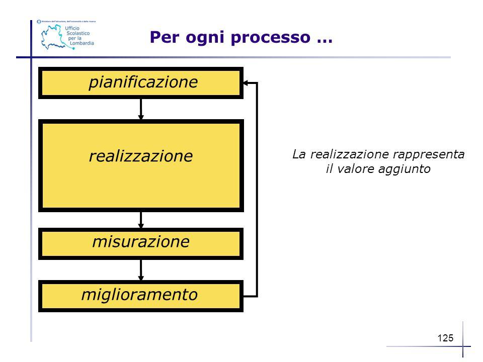 Per ogni processo … pianificazione realizzazione misurazione miglioramento La realizzazione rappresenta il valore aggiunto 125