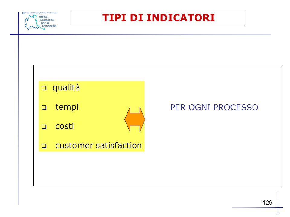 TIPI DI INDICATORI  qualità  tempi  costi  customer satisfaction PER OGNI PROCESSO 129