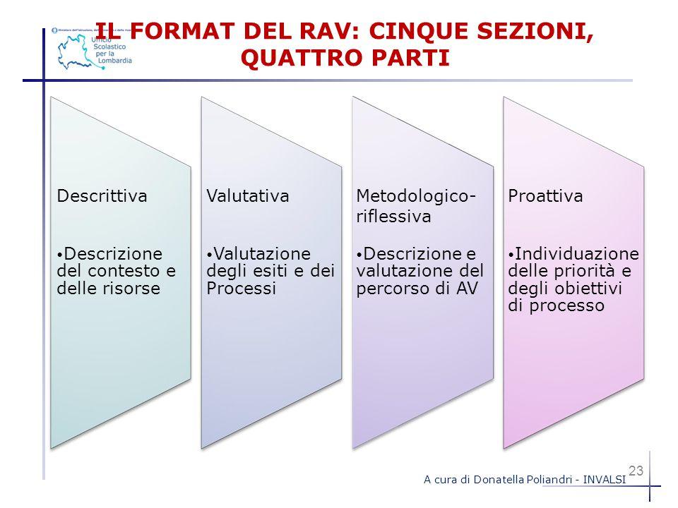 IL FORMAT DEL RAV: CINQUE SEZIONI, QUATTRO PARTI Descrittiva Descrizione del contesto e delle risorse Valutativa Valutazione degli Esiti e dei Process