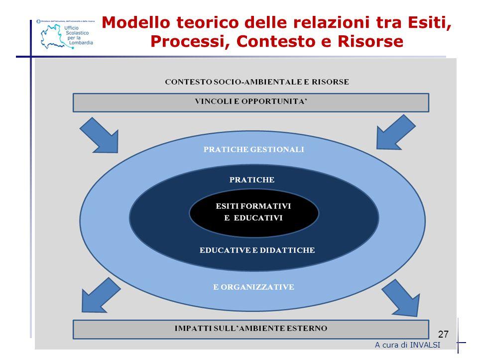 Modello teorico delle relazioni tra Esiti, Processi, Contesto e Risorse A cura di INVALSI 27