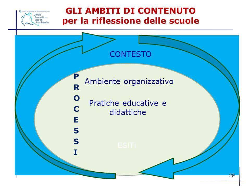 GLI AMBITI DI CONTENUTO per la riflessione delle scuole CONTESTO Ambiente organizzativo Pratiche educative e didattiche ESITI 29