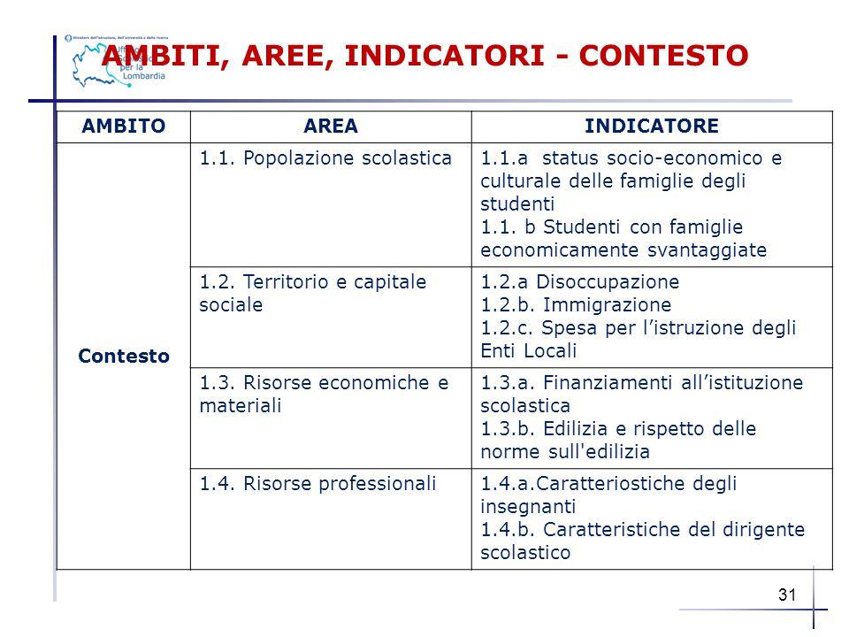 AMBITI, AREE, INDICATORI - CONTESTO AMBITOAREAINDICATORE Contesto 1.1. Popolazione scolastica1.1.a status socio-economico e culturale delle famiglie d
