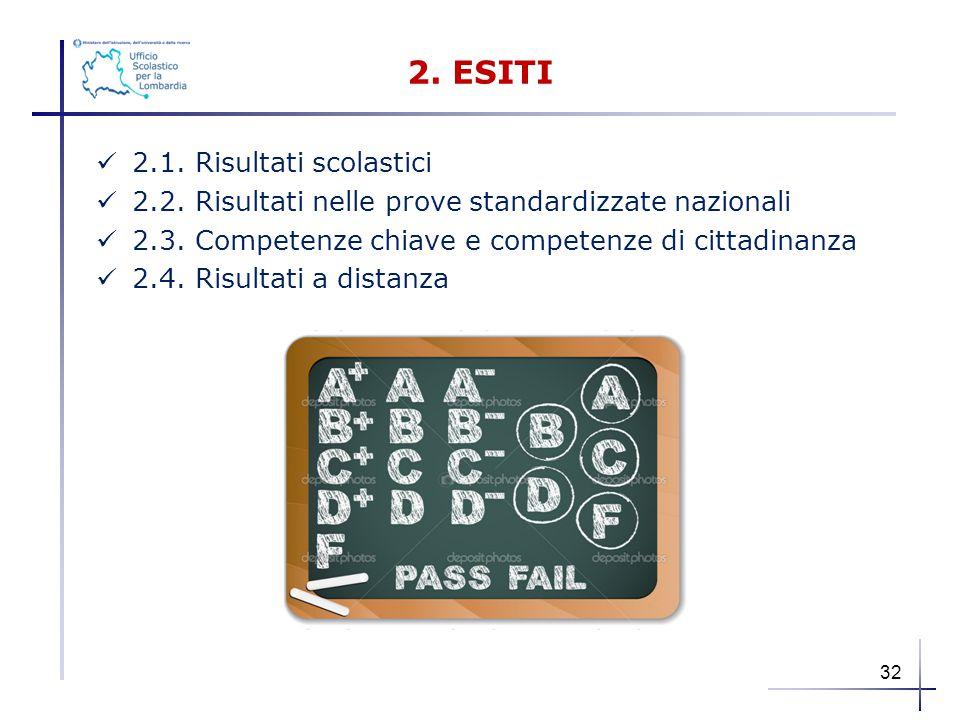 2. ESITI 2.1. Risultati scolastici 2.2. Risultati nelle prove standardizzate nazionali 2.3. Competenze chiave e competenze di cittadinanza 2.4. Risult