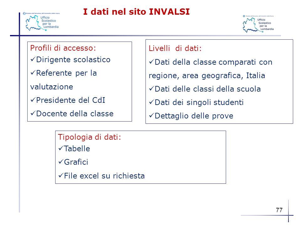Profili di accesso: Dirigente scolastico Referente per la valutazione Presidente del CdI Docente della classe Livelli di dati: Dati della classe compa