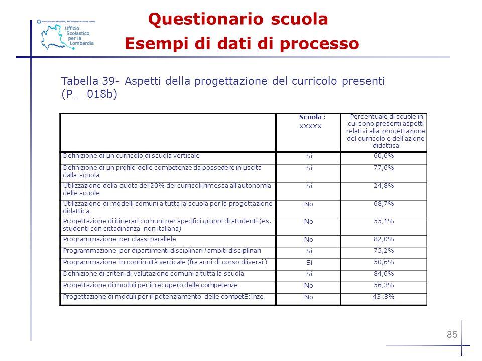 Questionarioscuola Esempi di dati di processo Tabella 39- Aspetti della progettazione del curricolo presenti (P_ 018b) Scuola : xxxxx Percentuale di s