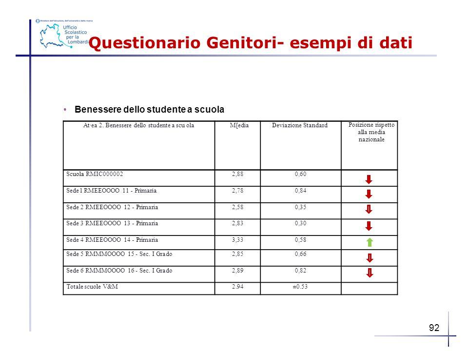 Questionario Genitori- esempi di dati Benessere dello studente a scuola At·ea 2. Benessere dello studente a scu olaM[ediaDeviazione Standard Posizione