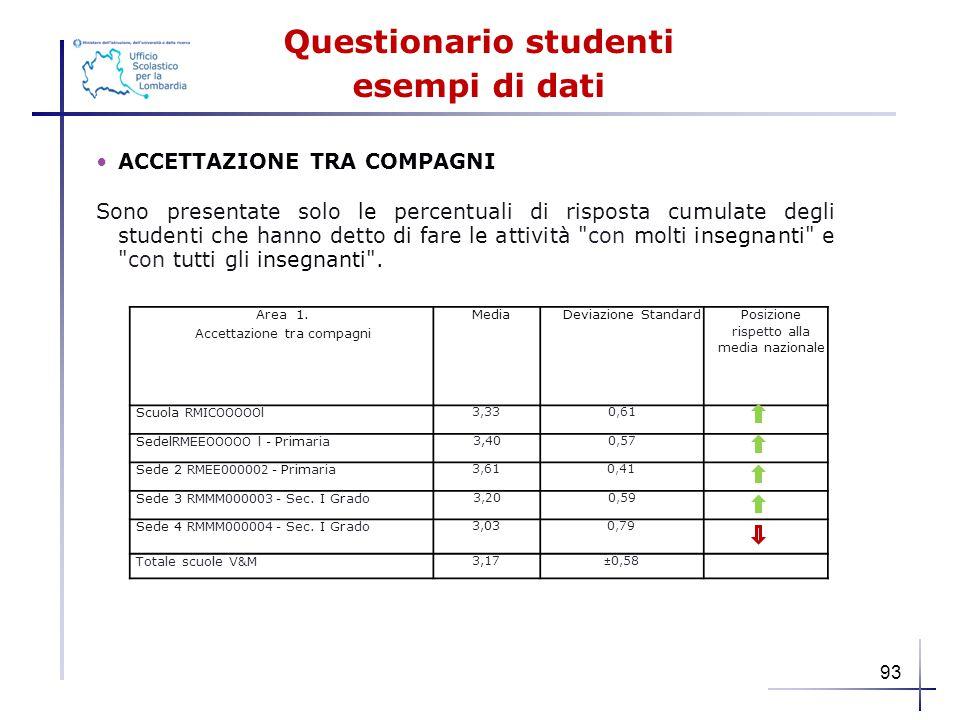 Questionario studenti esempi di dati ACCETTAZIONE TRA COMPAGNI Sono presentate solo le percentuali di risposta cumulate degli studenti che hanno detto