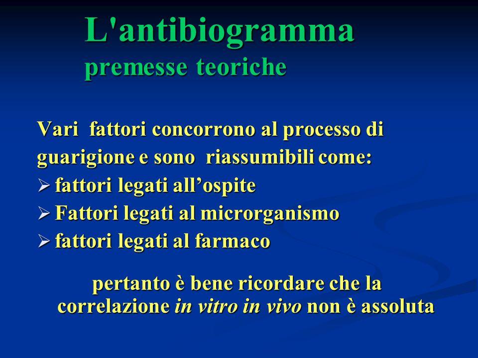 L'antibiogramma premesse teoriche Vari fattori concorrono al processo di guarigione e sono riassumibili come:  fattori legati all'ospite  Fattori le