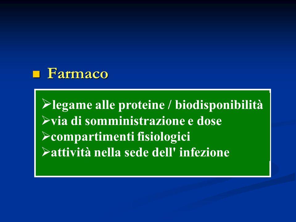Farmaco Farmaco  legame alle proteine / biodisponibilità  via di somministrazione e dose  compartimenti fisiologici  attività nella sede dell' inf