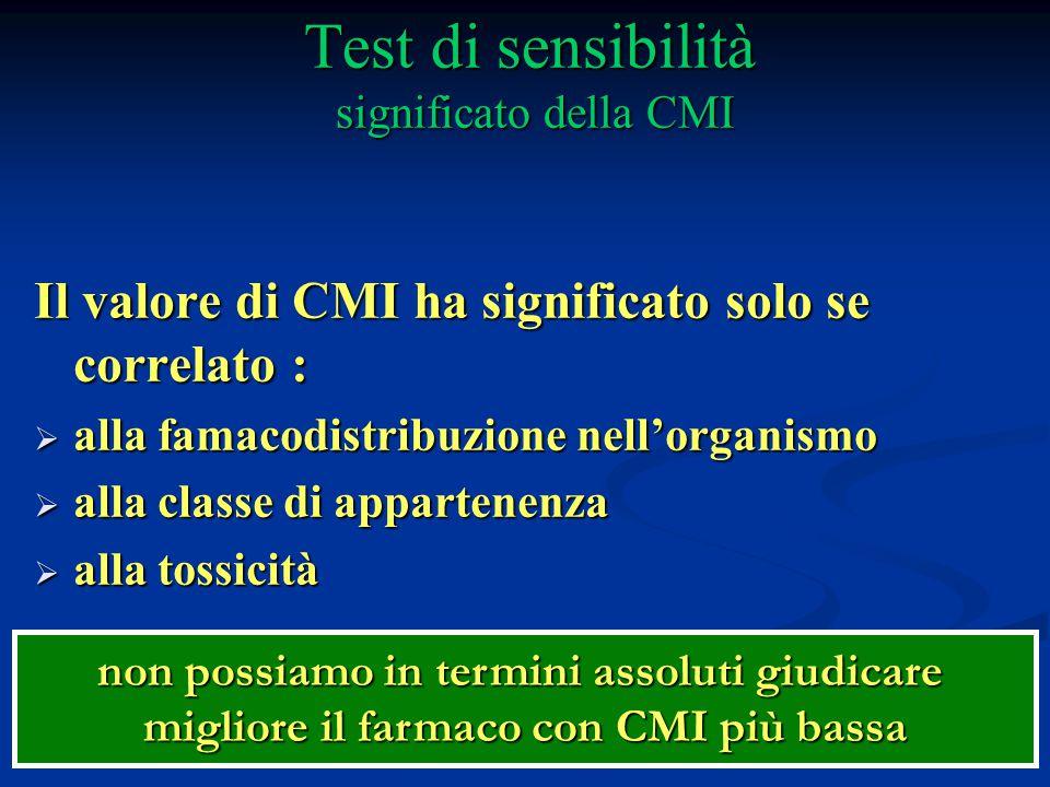 non possiamo in termini assoluti giudicare migliore il farmaco con CMI più bassa Test di sensibilità significato della CMI Il valore di CMI ha signifi