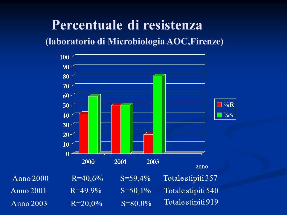 Percentuale di resistenza (laboratorio di Microbiologia AOC,Firenze) Anno 2001 R=49,9% S=50,1% Anno 2000 R=40,6% S=59,4% Totale stipiti 357 Totale sti