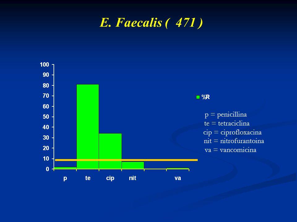 E. Faecalis ( 471 ) p = penicillina te = tetraciclina cip = ciprofloxacina nit = nitrofurantoina va = vancomicina
