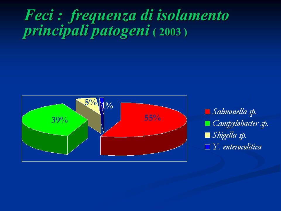 Feci : frequenza di isolamento principali patogeni ( 2003 ) 55% 39% 5% 1%