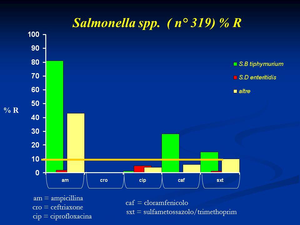 Salmonella spp. ( n° 319) % R % R am = ampicillina cro = ceftriaxone cip = ciprofloxacina caf = cloramfenicolo sxt = sulfametossazolo/trimethoprim