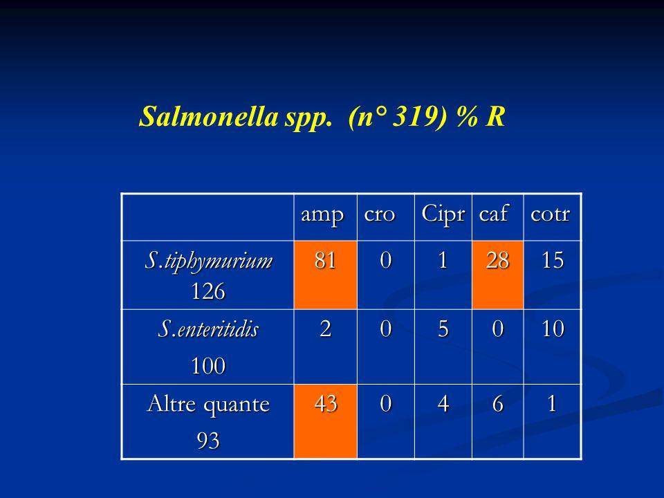 Salmonella spp. (n° 319) % R ampcroCiprcafcotr S.tiphymurium 126 81012815 S.enteritidis100205010 Altre quante 93430461