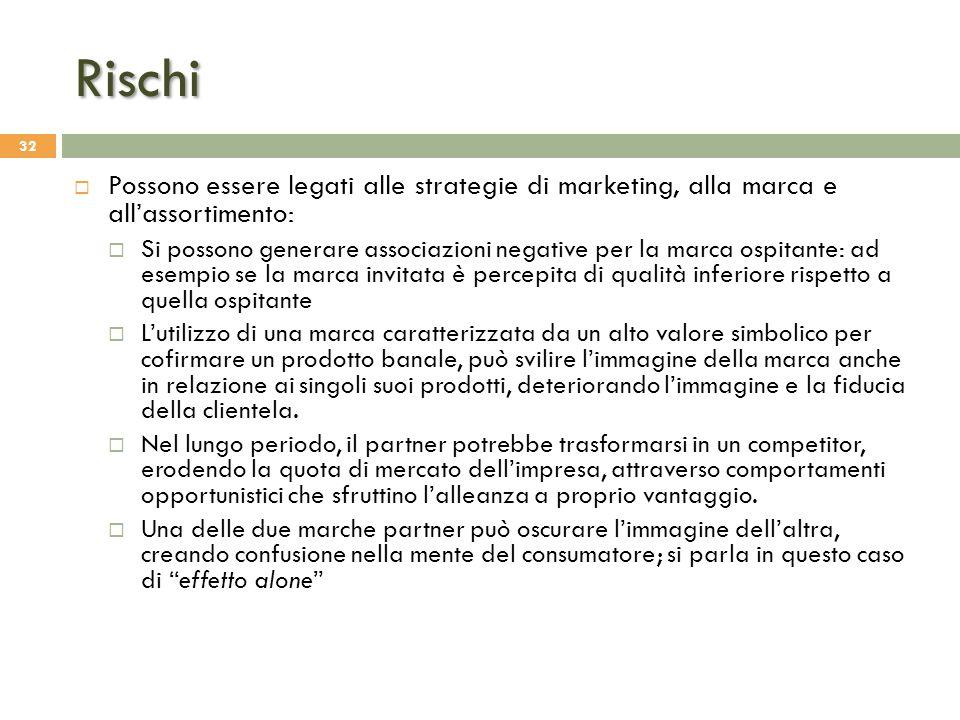 Rischi 32  Possono essere legati alle strategie di marketing, alla marca e all'assortimento:  Si possono generare associazioni negative per la marca