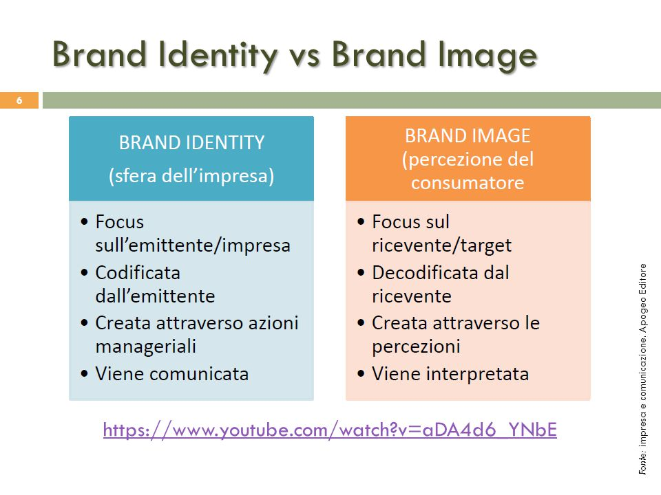 Brand Identity vs Brand Image 6 https://www.youtube.com/watch?v=aDA4d6_YNbE Fonte: impresa e comunicazione. Apogeo Editore