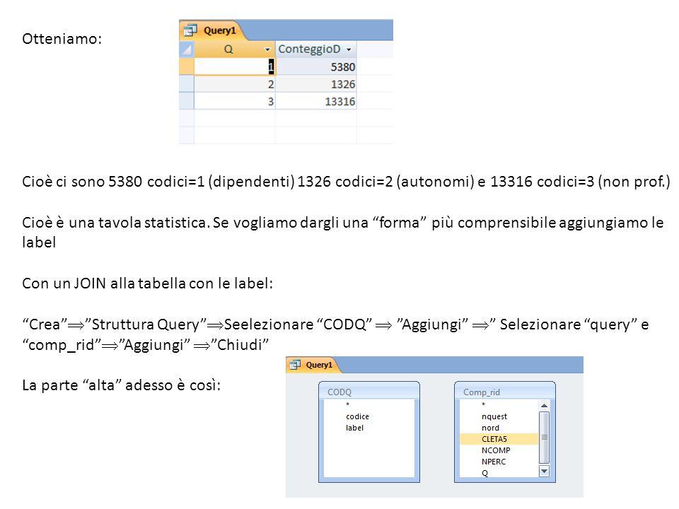 Otteniamo: Cioè ci sono 5380 codici=1 (dipendenti) 1326 codici=2 (autonomi) e 13316 codici=3 (non prof.) Cioè è una tavola statistica. Se vogliamo dar