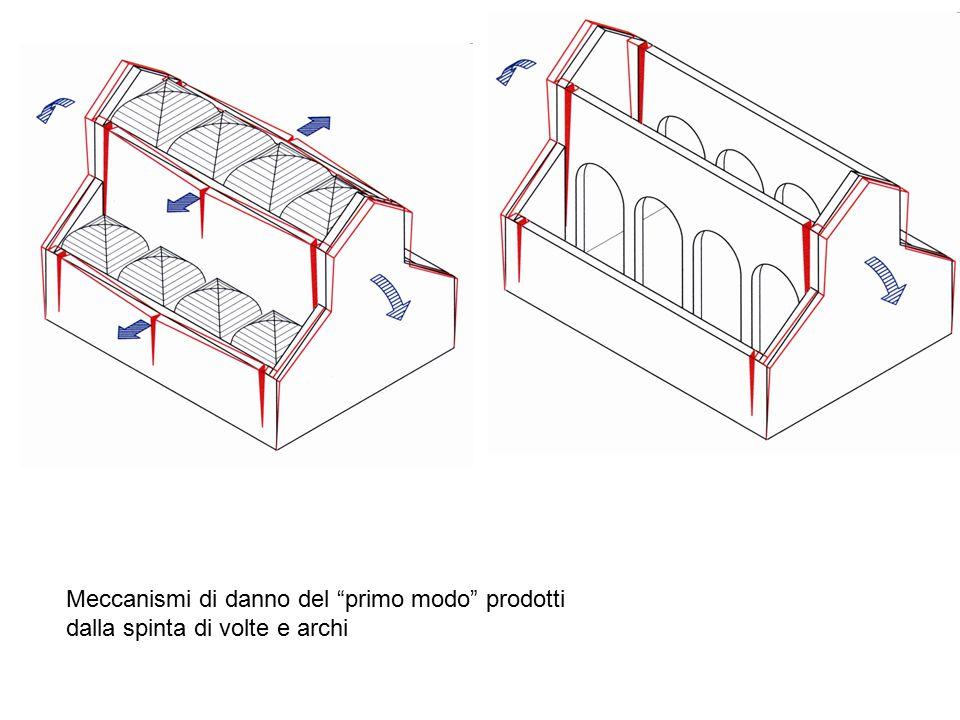 """Meccanismi di danno del """"primo modo"""" prodotti dalla spinta di volte e archi"""