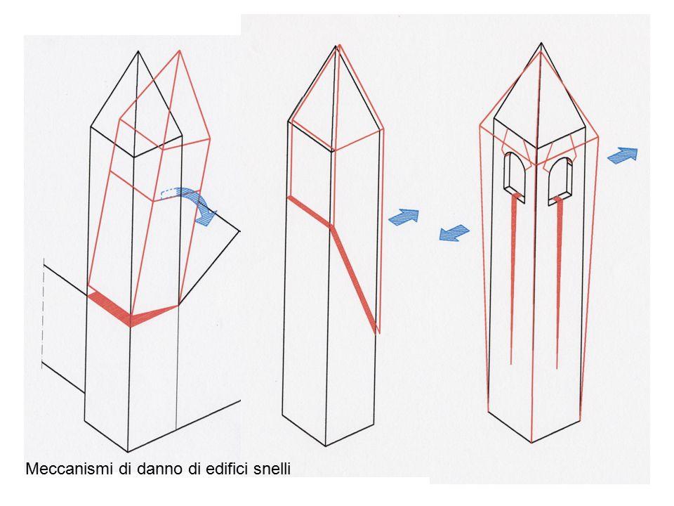 Meccanismi di danno di edifici snelli