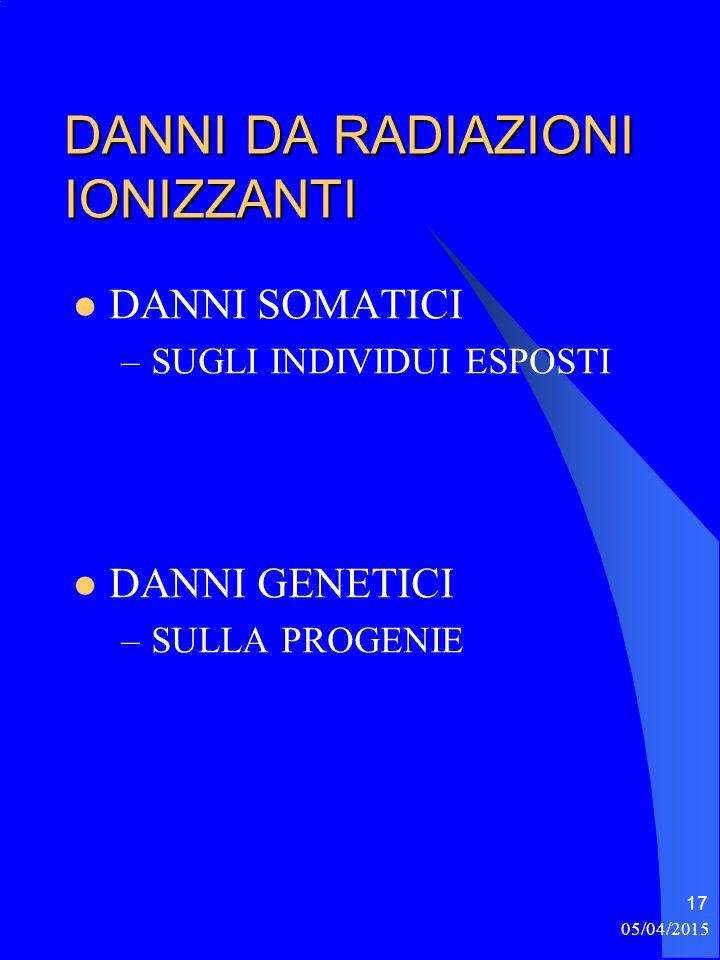 05/04/2015 17 DANNI DA RADIAZIONI IONIZZANTI DANNI SOMATICI –SUGLI INDIVIDUI ESPOSTI DANNI GENETICI –SULLA PROGENIE