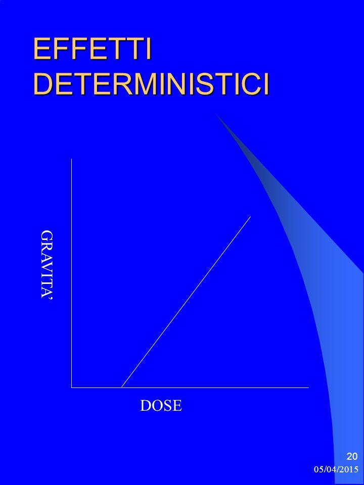 EFFETTI DETERMINISTICI 05/04/2015 20 DOSE GRAVITA'