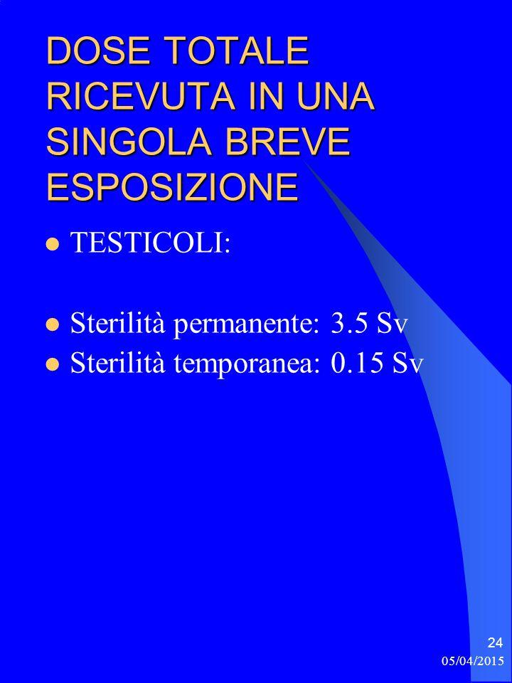 05/04/2015 24 DOSE TOTALE RICEVUTA IN UNA SINGOLA BREVE ESPOSIZIONE TESTICOLI: Sterilità permanente: 3.5 Sv Sterilità temporanea: 0.15 Sv