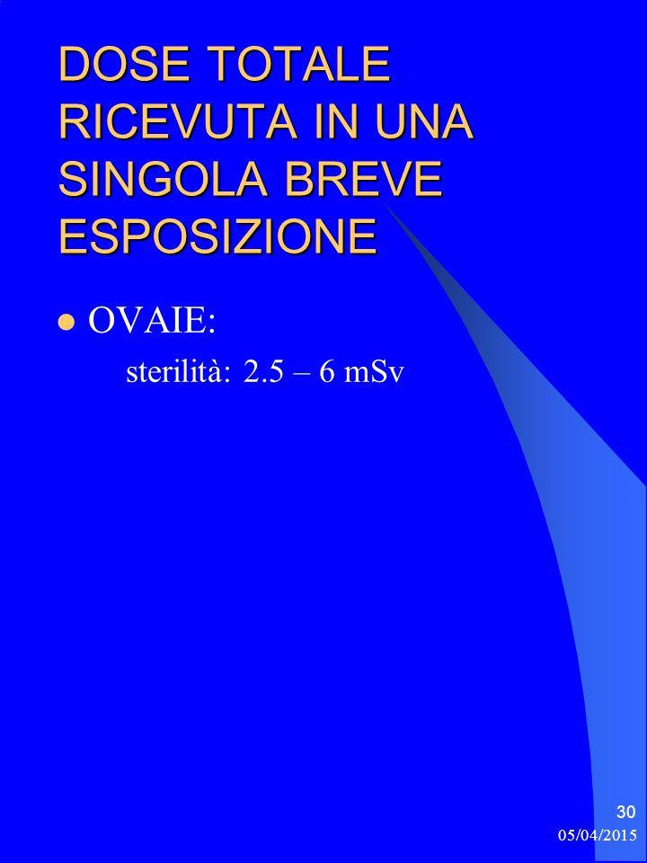 05/04/2015 30 DOSE TOTALE RICEVUTA IN UNA SINGOLA BREVE ESPOSIZIONE OVAIE: sterilità: 2.5 – 6 mSv