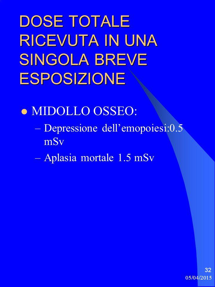 05/04/2015 32 DOSE TOTALE RICEVUTA IN UNA SINGOLA BREVE ESPOSIZIONE MIDOLLO OSSEO: –Depressione dell'emopoiesi:0.5 mSv –Aplasia mortale 1.5 mSv
