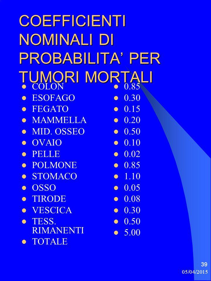 05/04/2015 39 COEFFICIENTI NOMINALI DI PROBABILITA' PER TUMORI MORTALI COLON ESOFAGO FEGATO MAMMELLA MID.