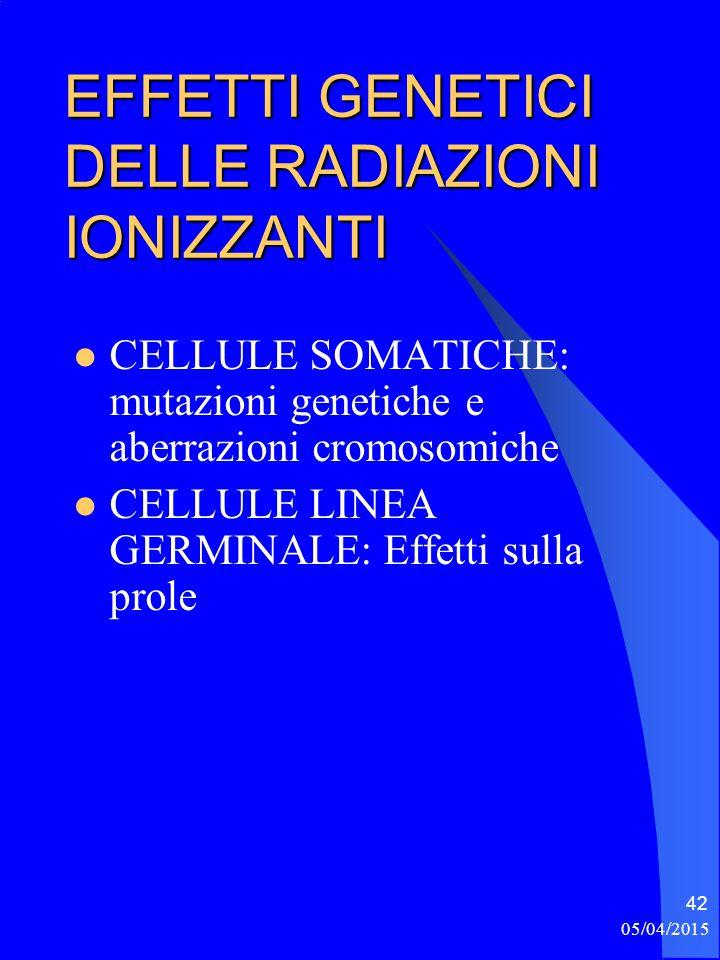 05/04/2015 42 EFFETTI GENETICI DELLE RADIAZIONI IONIZZANTI CELLULE SOMATICHE: mutazioni genetiche e aberrazioni cromosomiche CELLULE LINEA GERMINALE: Effetti sulla prole